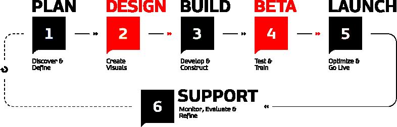 Process web