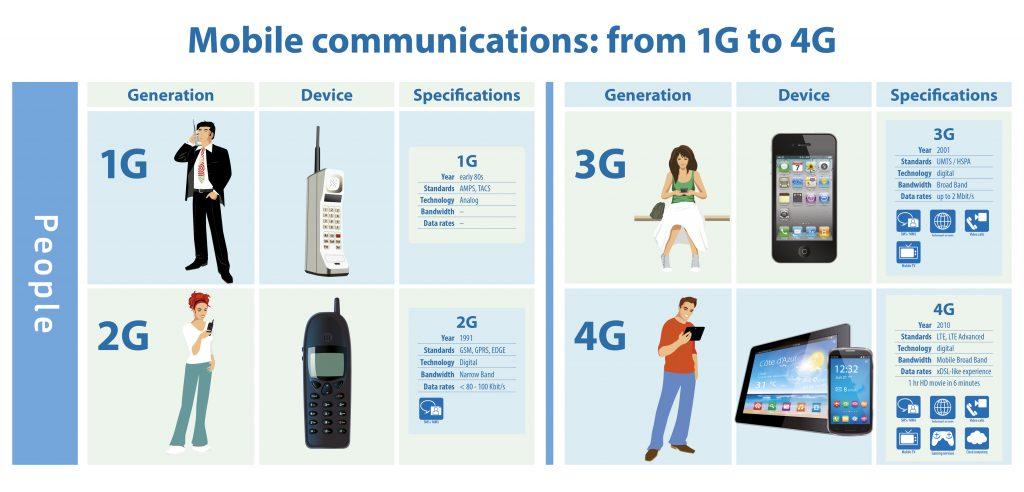 mobile-communication-technology