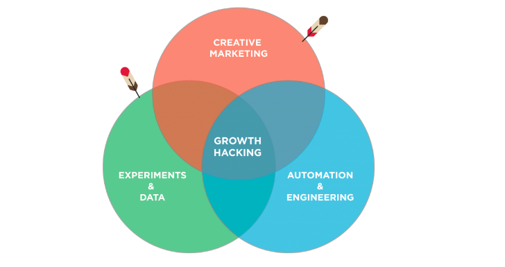 inapps growth hack model