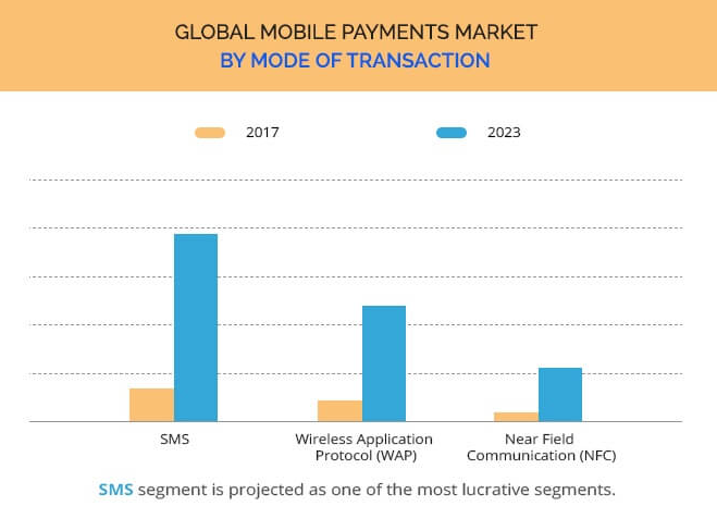 mobile payment transfer apps