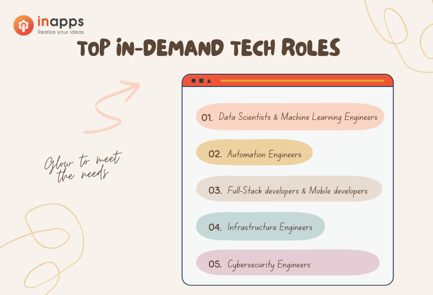 in-demand-roles-of-tech-talents