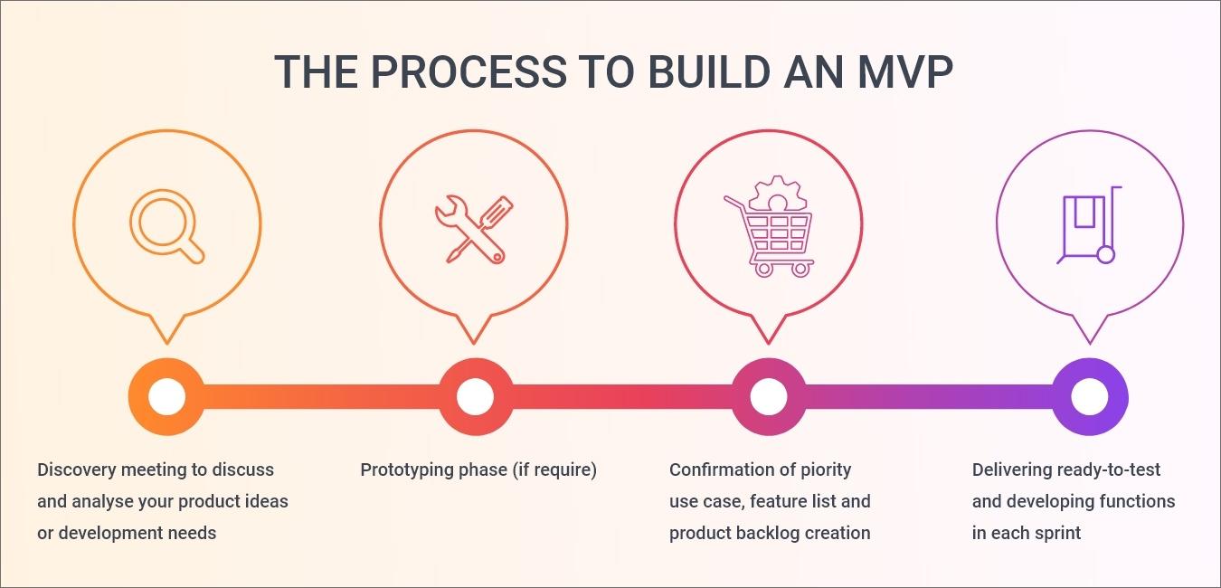 mvp-development-process