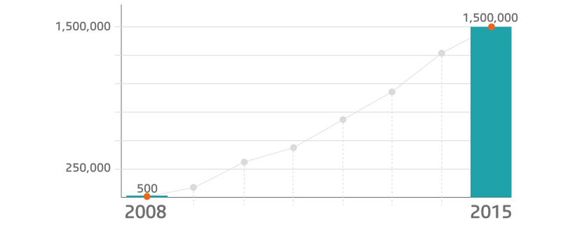 Graph showing the increase of apps within the itunes app store between 2008 to 2015.
