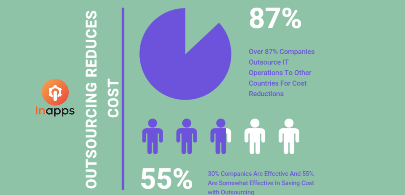 outsourcing-reduces-cost