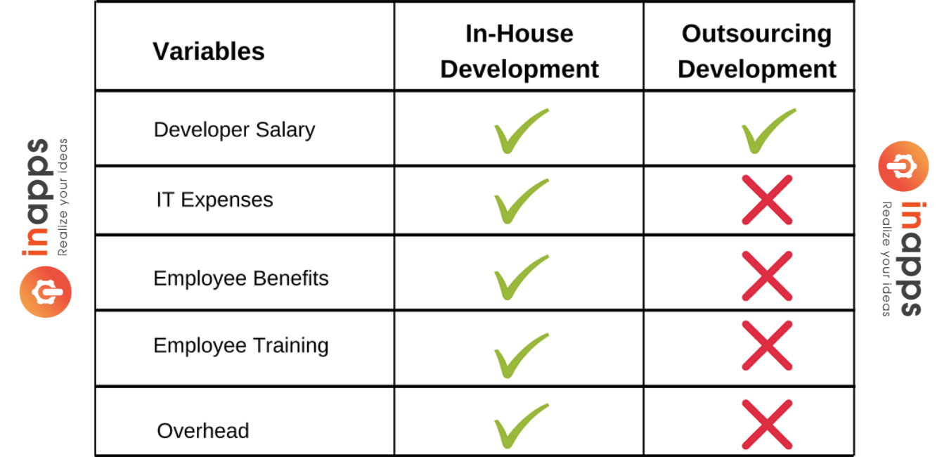 in-house-vs-outsourcing