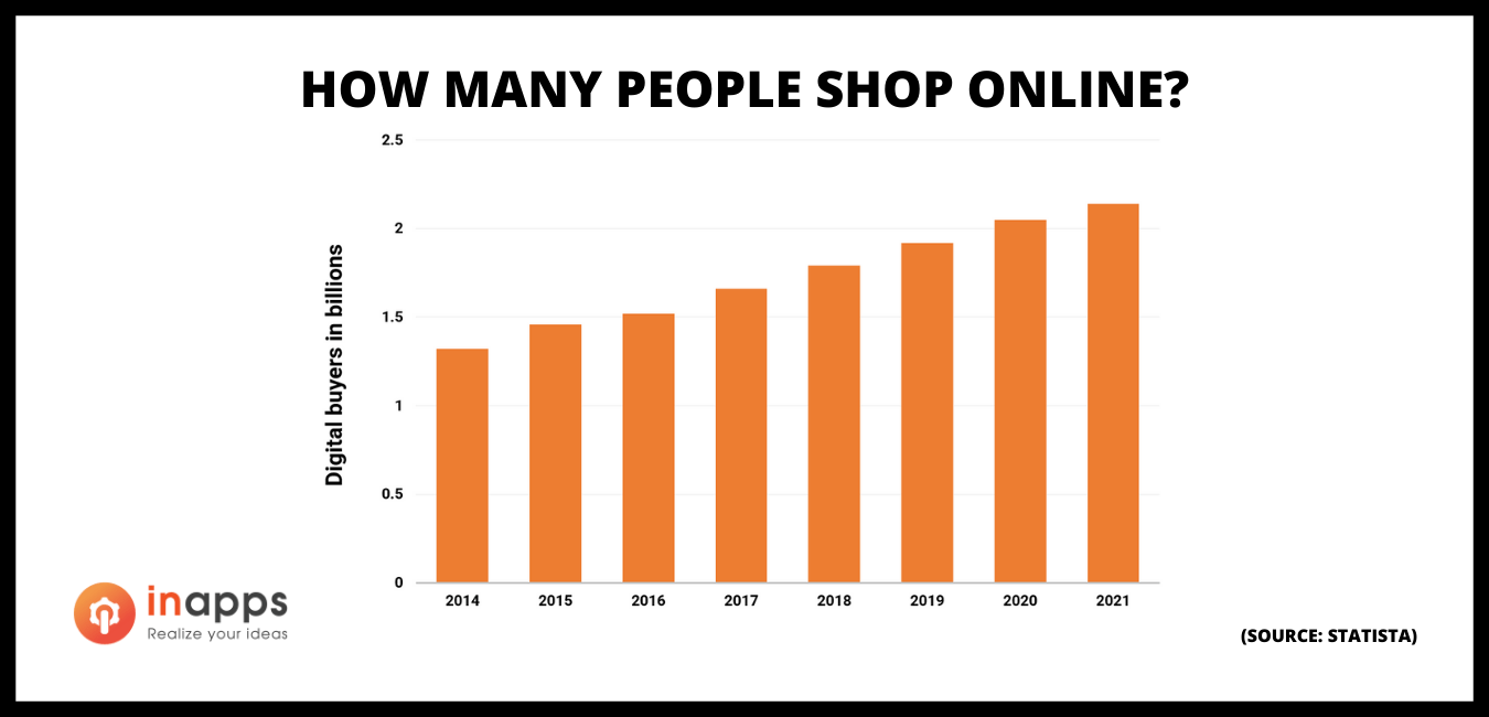E-commerce-share-of-total-global-retail-sales