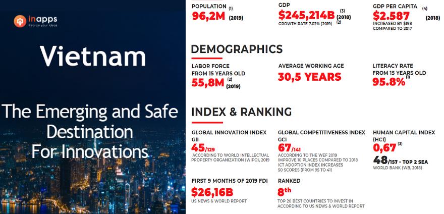 vietnam-index-ranking