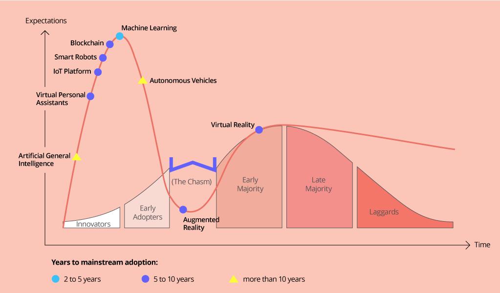 e-commerce-tech-adoption-life-cycle