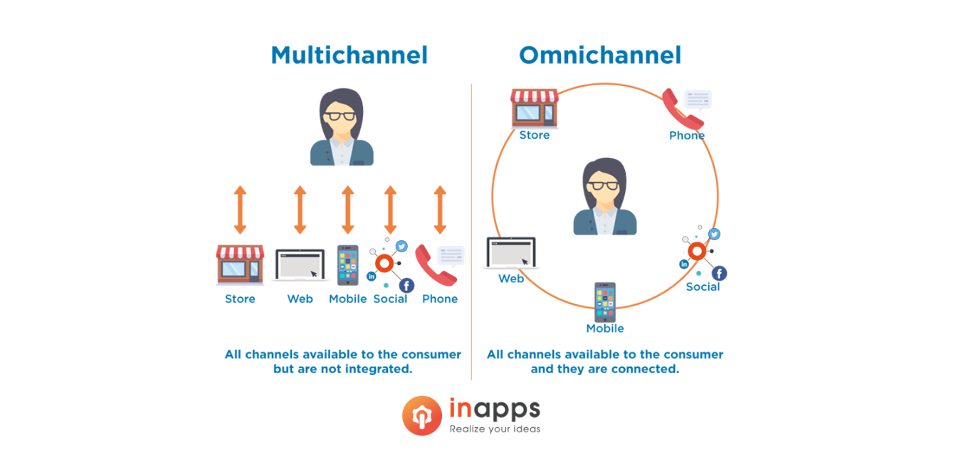 inapps-omnichannel
