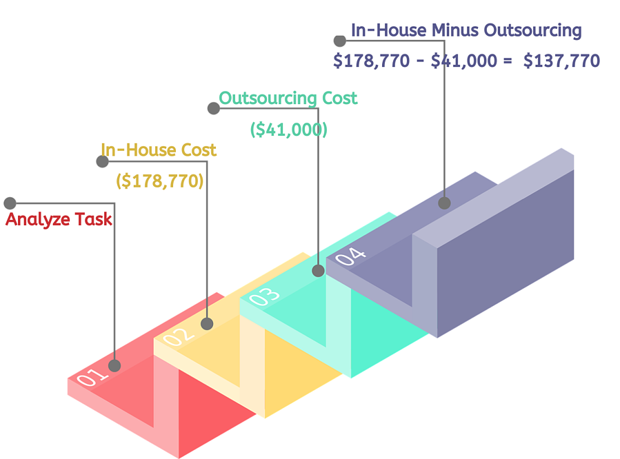cost-of-outsourcing