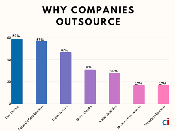 outsourcing-reason