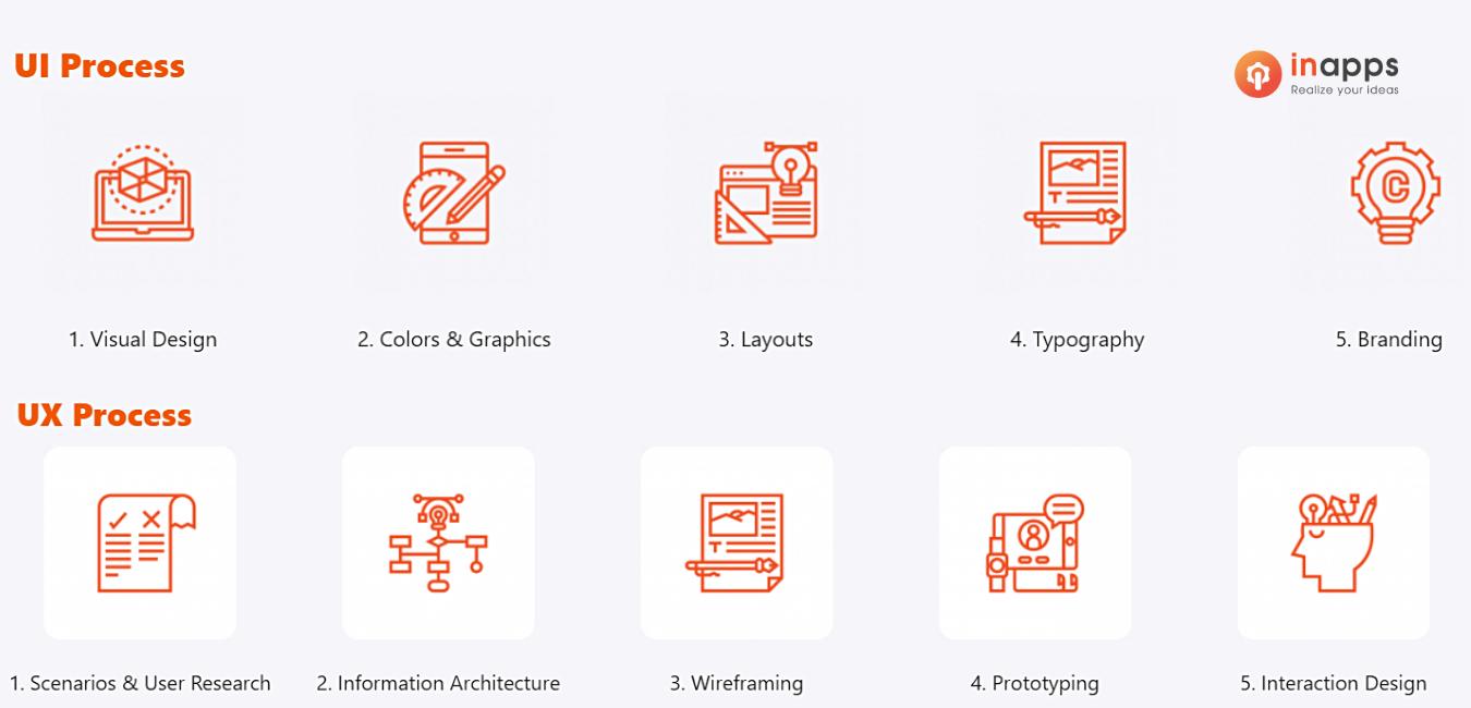 ui-ux-design-company-process