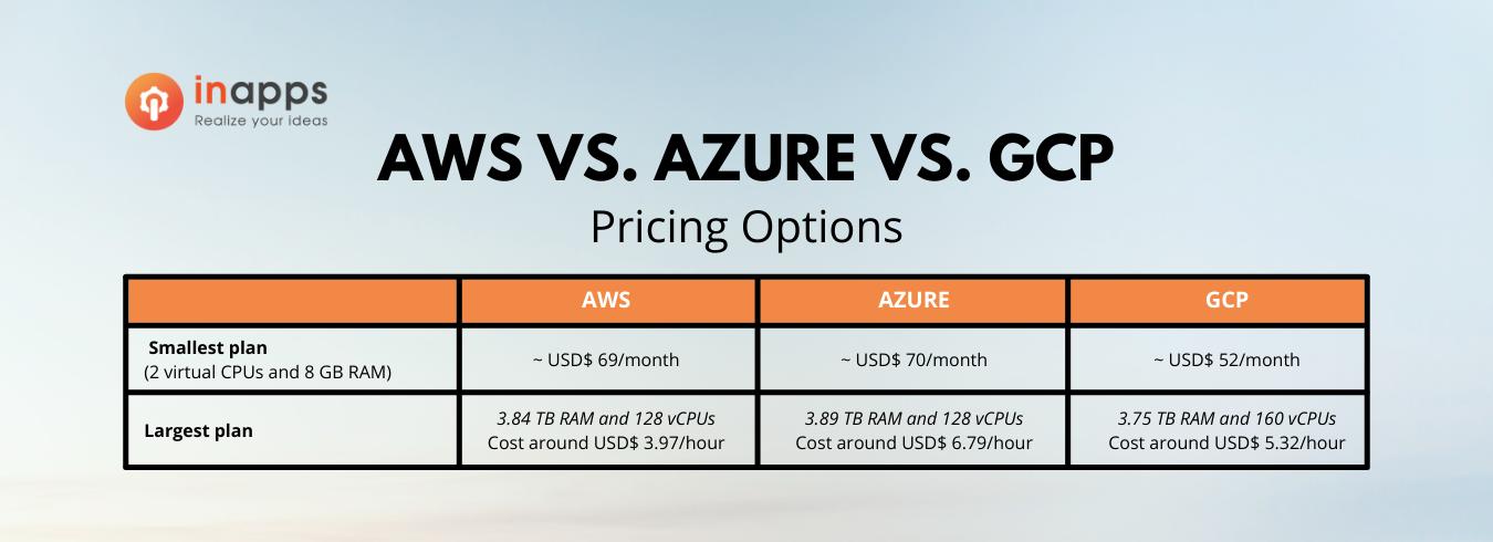 devops-cloud-computing-aws-gcp-azure-pricing-option