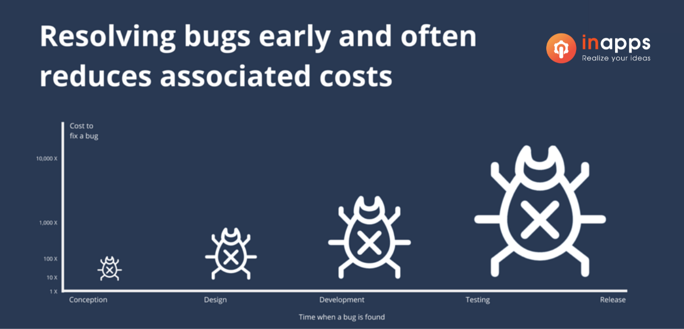 software-qa-costs