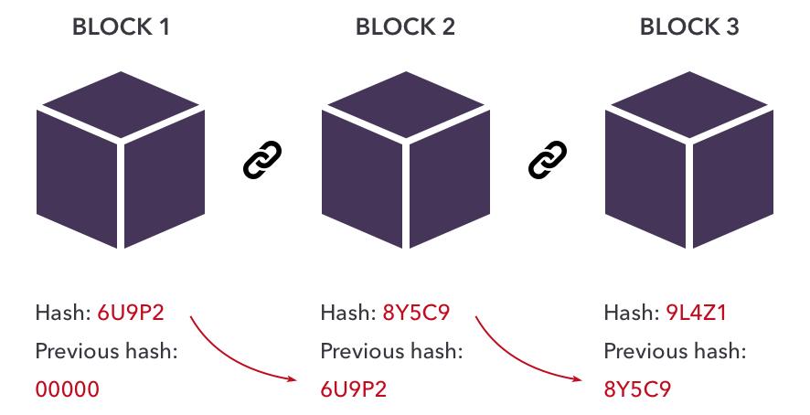 hash-in-blockchain-technology