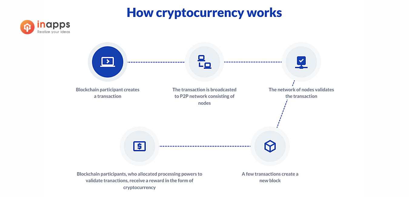 cryptocurrency-work